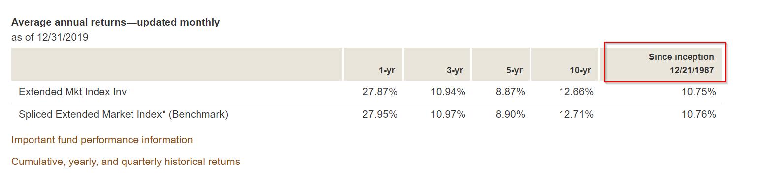 2020-01-16 02_14_59-VEXMX - Vanguard Extended Market Index Fund Investor Shares _ Vanguard.png