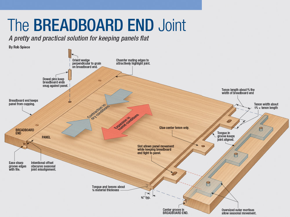 BreadboardEndJoint1.jpg