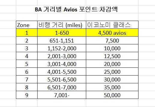 ba-avios-chart-current